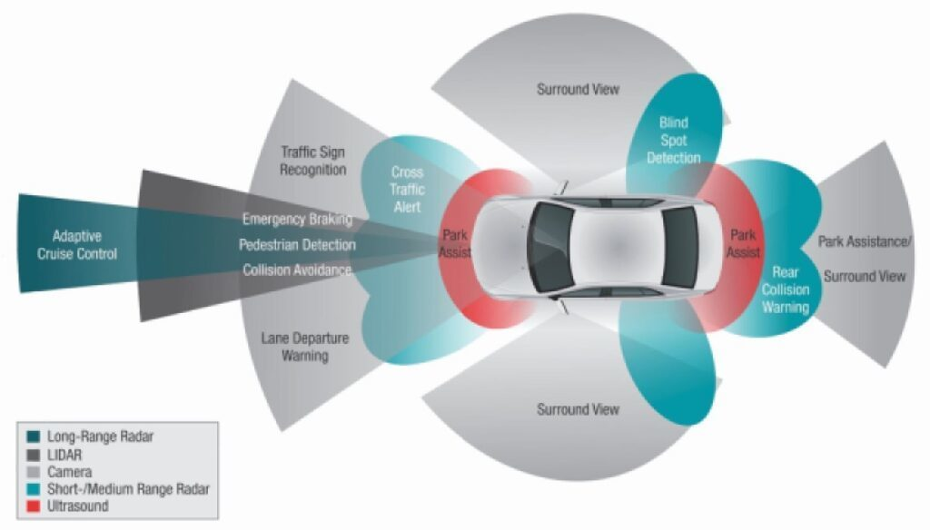 types of advanced driver assisted systems