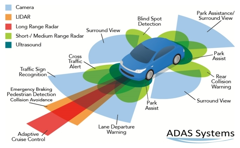 diagram of ADAS types available on today's vehicles